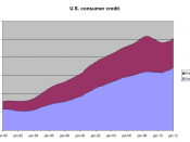 English: Graph of development of outstanding amount of consumer credit in the Unites States, used on Kredietcrisis. Source: St. Louis Federal Reserve, Economic Research, series ID NONREVSL and REVOLSL.