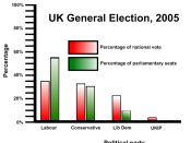 Graph showing the difference between the popular vote and percentage of seats gained for the major parties in the 2005 United Kingdom General Election