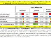 Română: Traducere în limba română a unui grafic din wikipedia de limba engleza de la articolul