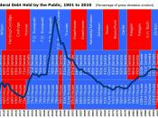 English: Federal Debt Held by the Public by U.S. Presidents and party control of Senate and House, 1901 to 2010; source for debt data is Congressional Budget Office,