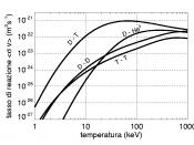 Plot of the average reaction rates for the following fusion reactions: Deuterium-Deuterium (D-D), Deuterium-Tritium (D-T) and Deuterium-Helium (D-He3). Splined data; data source is the NRL Plasma Formulary (page 45, revised 2007). The NRL Plasma Formulary