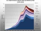 English: Graph showing historical trend of annual sales of US hybrids by car model series 1999-2009. Data series taken from Alternative Fuels and Advanced Vehicles Data Center (US DoE), available here using data in the excel file provided for