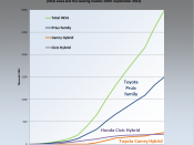 English: Graph showing historical trend of cumulative sales of US hybrids series 1999-2009. Data series taken from Alternative Fuels and Advanced Vehicles Data Center (US DoE), available here. Graphic built using data in the provided excel file for