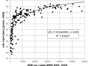 English: Life expectancy vs. GDP (PPP) per capita, accordig to World Bank, 2009 (sample: 162 coutries) Sources: :GDP per capita (PPP), (World Bank, 2009) :Life expancy (CIA factbook, 2009)
