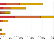 Percentage of species listed on the IUCN Red List, by group.