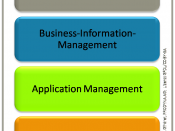 English: Application Management in relationship to business and IT-Infrastructure-Management Deutsch: Application Management in Beziehung zu Business und IT-Infrastructure-Management