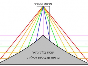 By using two parabolic cylindric mirrors and one plane mirror, the image of the background is directed around an object, making the object itself invisible - at least from two sides. עברית: תרגום עברי לקובץ file:INVIS_MIRROR.png שמתאר מצב בו שטח מסוים אינ