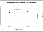 English: Seminole County, Florida Revenues and Expenses - Excel from data in Financial Statement.