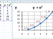 English: Plot of y=x 2 made in Microsoft Excel. All proprietary art work is stripped, leaving a generic graph.