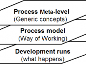 Abstraction level for processes Colette Rolland (1993). Modeling the Requirements Engineering Process. 3rd European-Japanese Seminar on Information Modelling and Knowledge Bases.