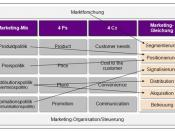Deutsch: Zusammenhang zwischen Marketing-Mix, 4 Ps, 4Cs und Marketing-Gleichung