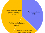 English: Primary sources of public and private funding of the Canadian federal political parties in 2009.