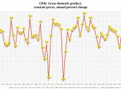 Chile GDP growth