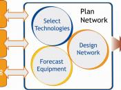 Diagram describing the integration of business planning, marketing and engineering/OSS in Network Resource Planning, as well as its end results.
