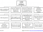 English: An organization chart for USD (AT&L) as of Feb 2011