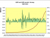 GDP growth 1865–2004