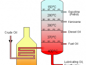 Diagram drawn by Theresa knott. This is a diagram of a typical, atmospheric pressure crude oil distillation tower used in petroleum refining (oil refineries).