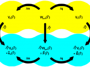Conservative potential and gradient fields Scalar (potential) fields ( yellow ): V G - gravitational potential; W pot - potential energy; V C - Coulomb potential Vector (gradient) fields ( cyan ): a G - gravitational acceleration; F - force; E - electric