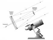 Cassegrain telescope.