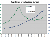 A graph showing the indexed population Ireland (the island) and Europe since 1750.