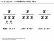 Social Security - Ratio of workers to beneficiaries