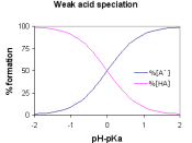 English: Weak acid speciation