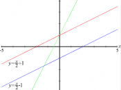 Three geometric linear functions — the red and blue ones have the same slope (m), while the red and green ones have the same y-intercept (b).