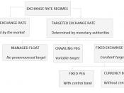 English: Exchange Rate Regimes