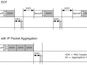 English: Comparison of a data transmission in IEEE 802.11 with and without IP packet aggregation.