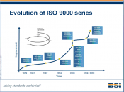 English: Illustrative diagram of history of development of ISO 9000 series of standards