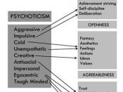 English: Similarities between lower-order factors for 'psychoticism' and the low-order factors 'openness', 'agreeableness' and 'conscientiousness' (Data from Matthews, Deary & Whiteman, 2003) Category:Personality
