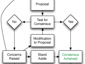 English: Flowchart of consensus based decision-making Français : Diagramme représentant un mode de prise de décision fondé sur le consensus