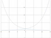 English: Symmetric exponential functions Ελληνικά: