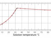 Na2SO4 Solubility