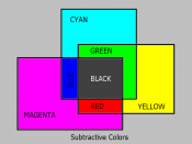 English: Subtractive primary colors.