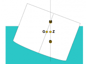 Distance GZ is the righting arm: a notional lever through which the force of buoyancy acts.