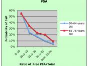 Risk of prostate cancer in two age groups based on Free PSA as % of Total PSA Catalona W, Partin A, Slawin K, Brawer M, Flanigan R, Patel A, Richie J, deKernion J, Walsh P, Scardino P, Lange P, Subong E, Parson R, Gasior G, Loveland K, Southwick P (1998).