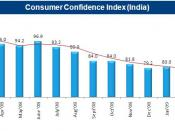 A graph showing the Consumer Confidence Index in India.
