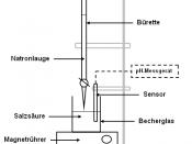 Deutsch: Versuchsaufbau einer Titration von Salzsäure (HCl) mit Natronlauge (NaOH).