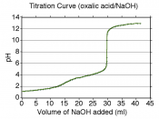 English: A version of :Image:Oxalic acid-NaOH titration.png with some grid lines on the graph. Titration of 01 M oxalic acid with 1.0 M NaOH. Laboratory data collected by User:Atropos235. Data plot modified by User:JWSchmidt.