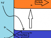 English: An electron is excited from the valence band to the conduction band and migrates towards the bulk of the solid or a counter electrode. the hole migrates to the surface where it oxidizes a redox couple D-/D