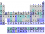 English: Periodic Table, main