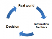 English: Process of learning as feedback