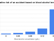 English: Relative risk of an accident based on blood alcohol levels.