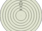 Niveaus van databasenormaalvormen