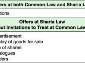 English: Table contrasting offers at sharia law and invitations to treat at common law