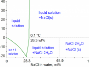 English: water-NaCl phase diagram. Lide, CRC Handbook of Chemistry and Physics, 86 ed (2005-2006), CRC pages 8-71, 8-116