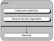 Control Process model
