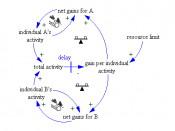 English: Causal loop diagram - system archetype