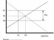 English: A diagram showing the effect of a per unit tax on the standard supply and demand diagram. Created by jrincayc for the purpose of illustrating the effect of taxes and subsidies on price.